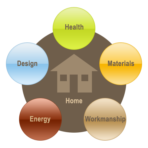 Sustainable Green Building Is A Process The Overall Effect Of Design
